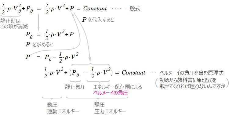 定理 ベルヌーイ の